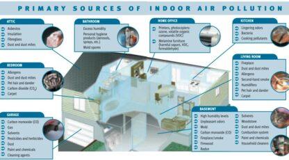 Seetõttu peaks sul olema õhupuhastaja